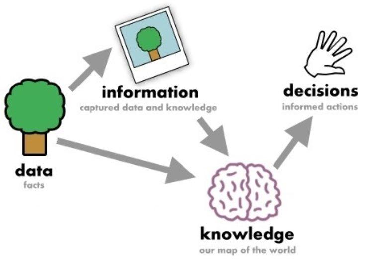 Informácie vs. Emócie